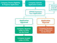 CDG-Application-Process